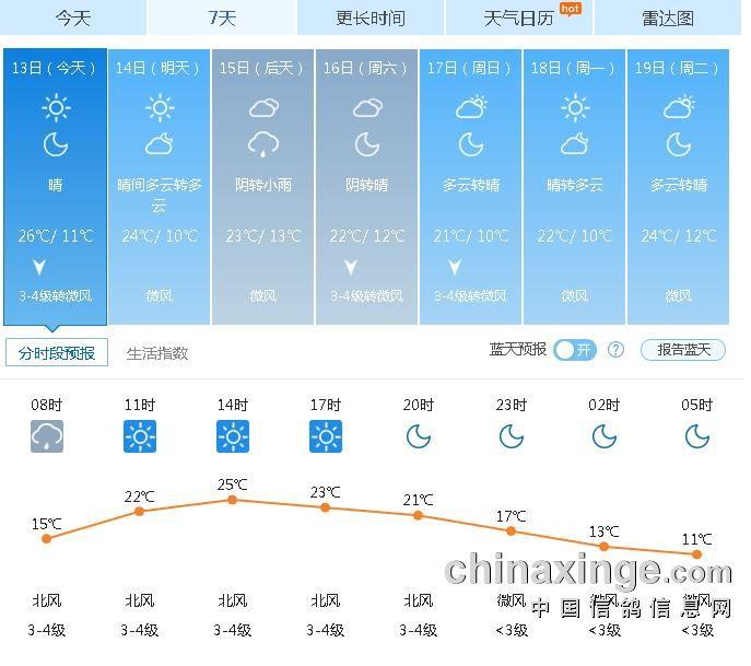 3日及未来一周天气预报